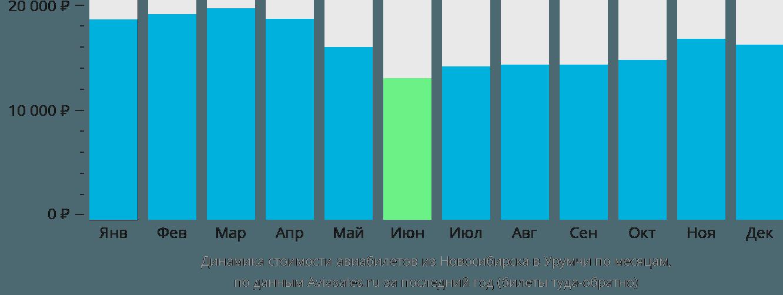 Динамика стоимости авиабилетов из Новосибирска в Урумчи по месяцам