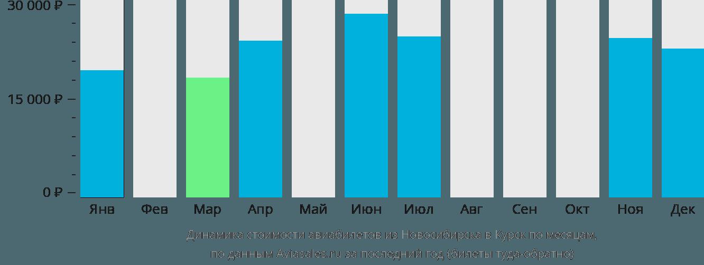 Динамика стоимости авиабилетов из Новосибирска в Курск по месяцам