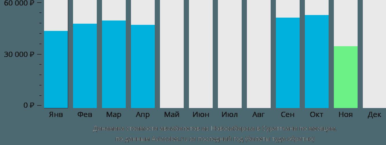 Динамика стоимости авиабилетов из Новосибирска в Сураттхани по месяцам