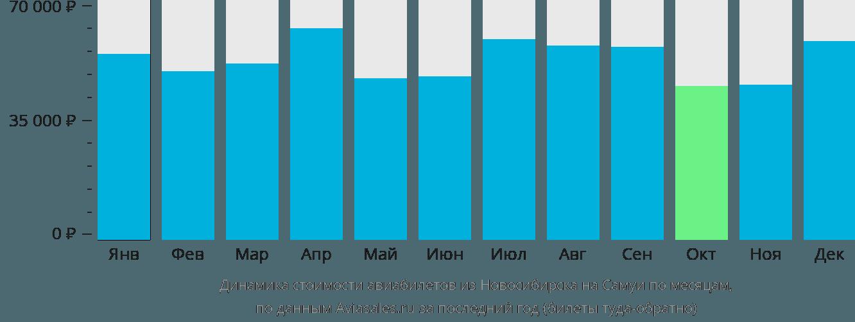 Динамика стоимости авиабилетов из Новосибирска на Самуй по месяцам