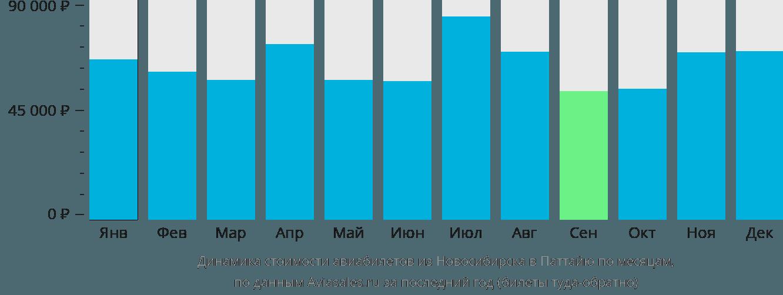 Динамика стоимости авиабилетов из Новосибирска в Паттайю по месяцам
