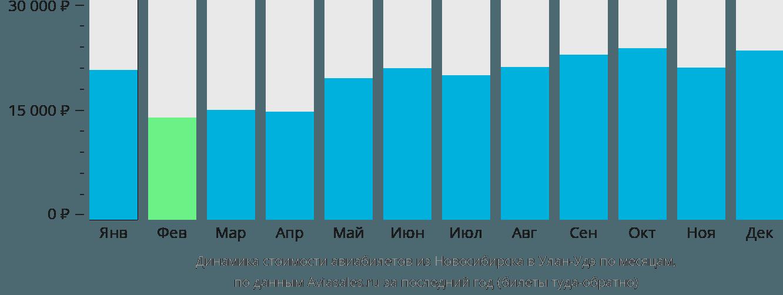 Динамика стоимости авиабилетов из Новосибирска в Улан-Удэ по месяцам