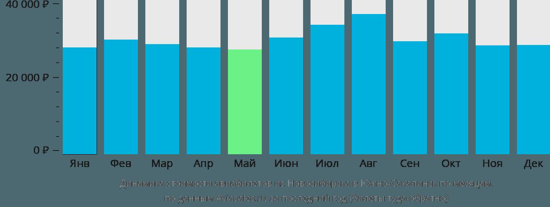 Динамика стоимости авиабилетов из Новосибирска в Южно-Сахалинск по месяцам