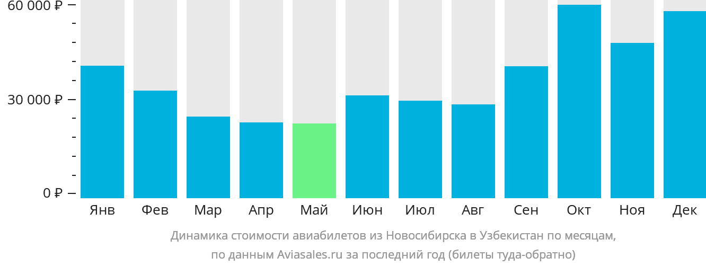 Динамика стоимости авиабилетов из Новосибирска в Узбекистан по месяцам