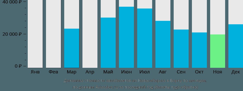 Динамика стоимости авиабилетов из Новосибирска в Варну по месяцам