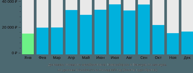 Динамика стоимости авиабилетов из Новосибирска в Венецию по месяцам