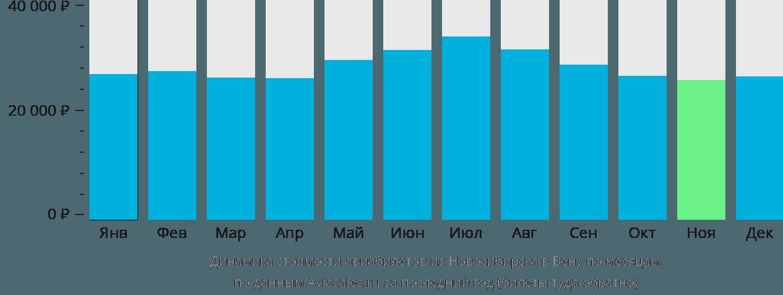Динамика стоимости авиабилетов из Новосибирска в Вену по месяцам