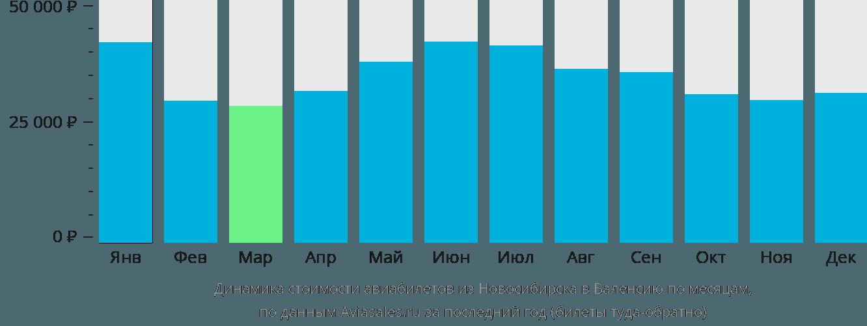 Динамика стоимости авиабилетов из Новосибирска в Валенсию по месяцам