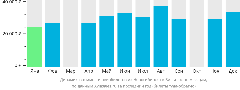Динамика стоимости авиабилетов из Новосибирска в Вильнюс по месяцам
