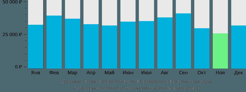 Динамика стоимости авиабилетов из Новосибирска в Вьетнам по месяцам
