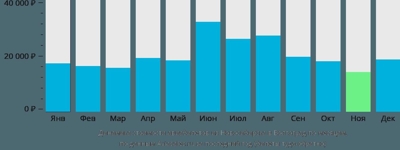 Динамика стоимости авиабилетов из Новосибирска в Волгоград по месяцам