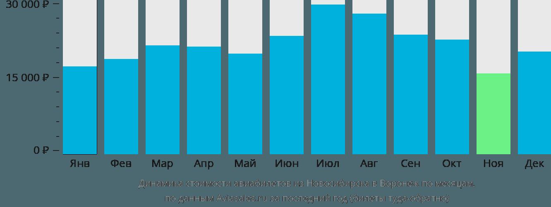 Динамика стоимости авиабилетов из Новосибирска в Воронеж по месяцам