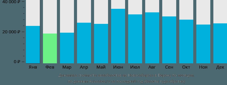 Динамика стоимости авиабилетов из Новосибирска в Верону по месяцам