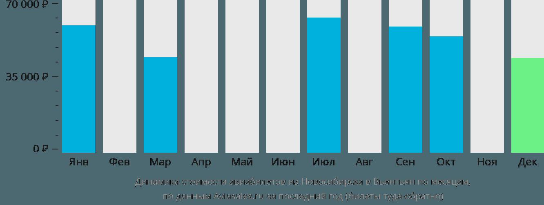 Динамика стоимости авиабилетов из Новосибирска в Вьентьян по месяцам