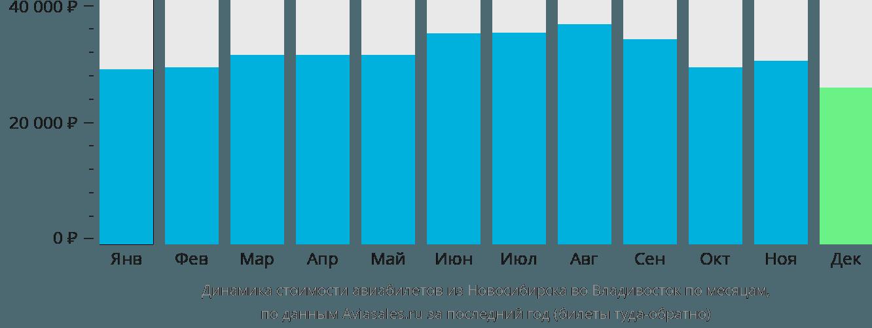 Динамика стоимости авиабилетов из Новосибирска во Владивосток по месяцам
