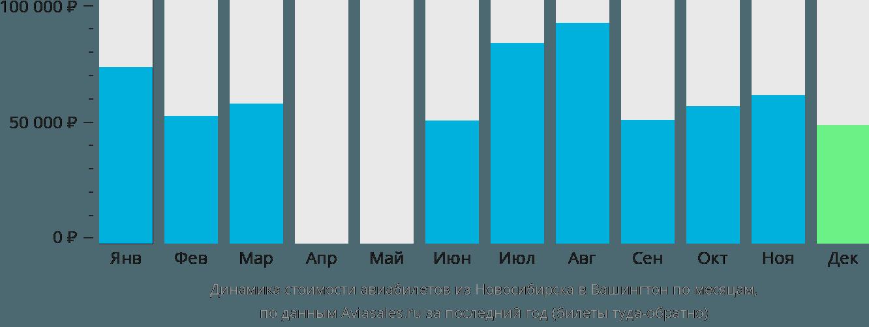 Динамика стоимости авиабилетов из Новосибирска в Вашингтон по месяцам