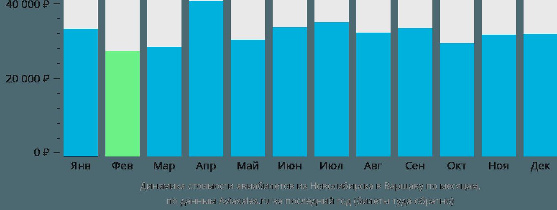 Динамика стоимости авиабилетов из Новосибирска в Варшаву по месяцам
