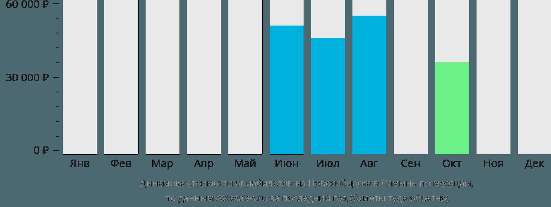Динамика стоимости авиабилетов из Новосибирска в Сямынь по месяцам