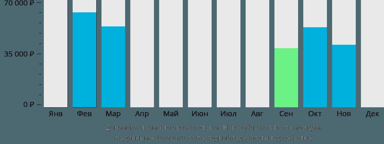 Динамика стоимости авиабилетов из Новосибирска в Иу по месяцам