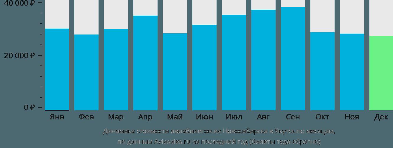 Динамика стоимости авиабилетов из Новосибирска в Якутск по месяцам