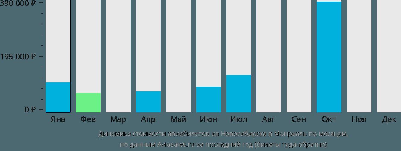 Динамика стоимости авиабилетов из Новосибирска в Монреаль по месяцам