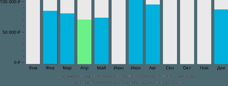Динамика стоимости авиабилетов из Новосибирска в Оттаву по месяцам