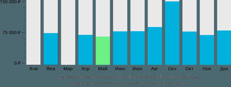 Динамика стоимости авиабилетов из Новосибирска в Торонто по месяцам
