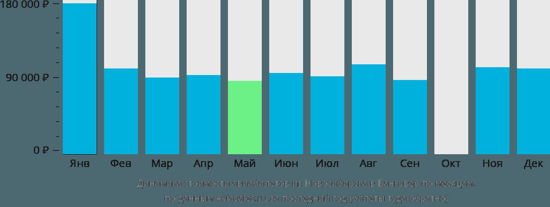 Динамика стоимости авиабилетов из Новосибирска в Ванкувер по месяцам