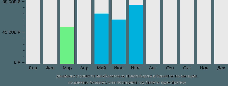 Динамика стоимости авиабилетов из Новосибирска в Виннипег по месяцам