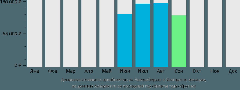 Динамика стоимости авиабилетов из Новосибирска в Калгари по месяцам