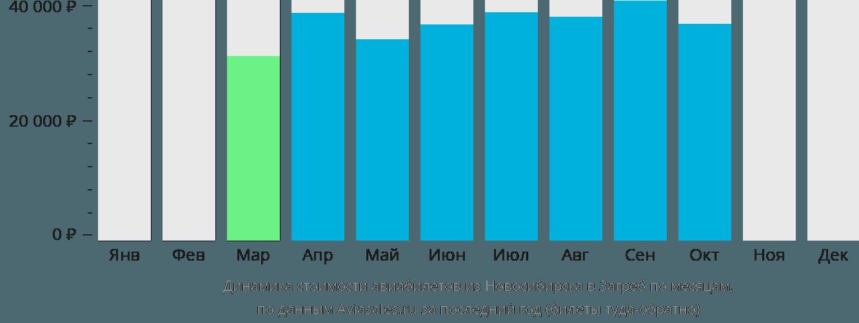 Динамика стоимости авиабилетов из Новосибирска в Загреб по месяцам