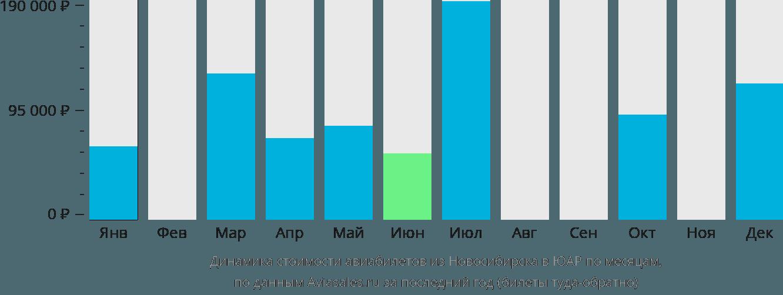 Динамика стоимости авиабилетов из Новосибирска в ЮАР по месяцам