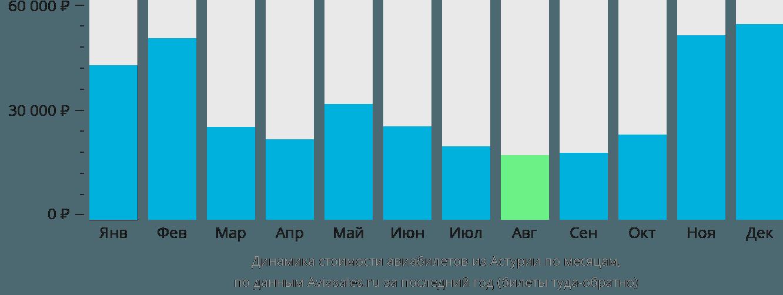 Динамика стоимости авиабилетов из Астуриаса по месяцам