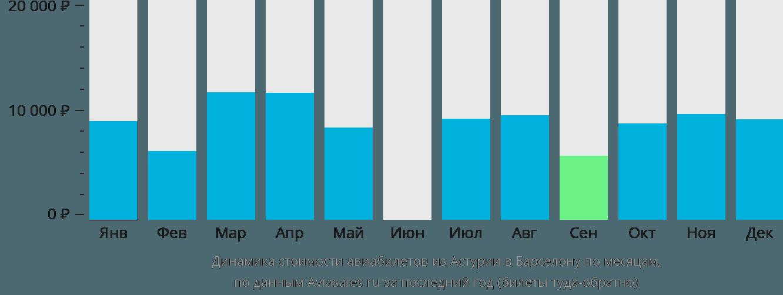Динамика стоимости авиабилетов из Астурии в Барселону по месяцам