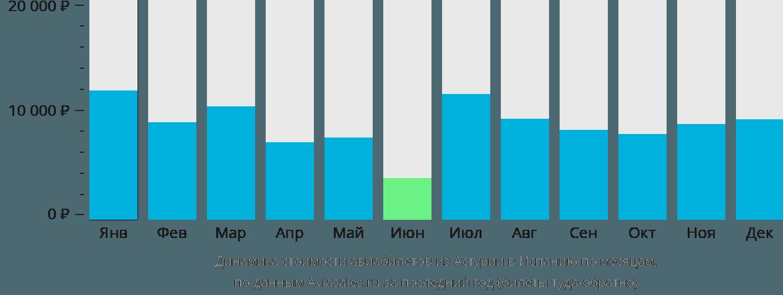 Динамика стоимости авиабилетов из Астурии в Испанию по месяцам