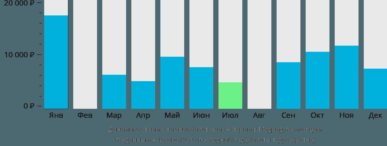 Динамика стоимости авиабилетов из Астурии в Мадрид по месяцам