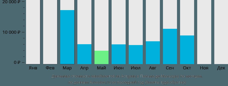 Динамика стоимости авиабилетов из Астурии в Пальма-де-Майорку по месяцам