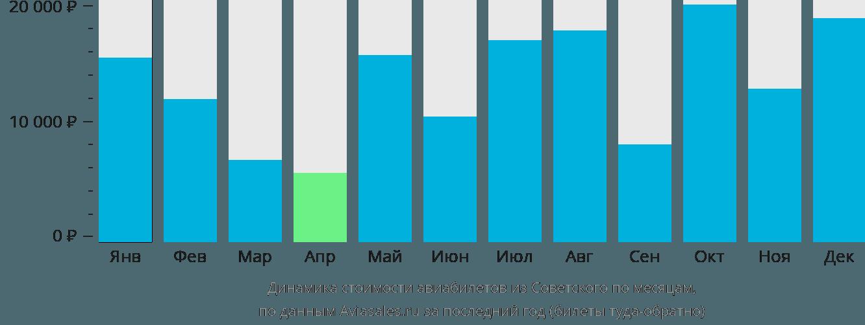 Динамика стоимости авиабилетов из Советского по месяцам