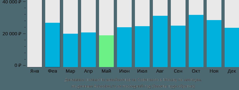 Динамика стоимости авиабилетов из Советского в Москву по месяцам