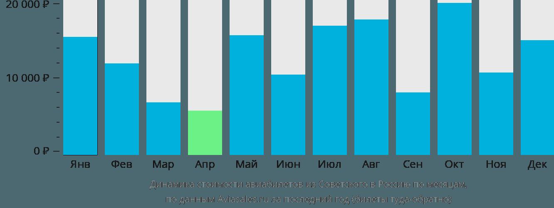 Динамика стоимости авиабилетов из Советского в Россию по месяцам