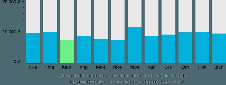 Динамика стоимости авиабилетов из Советского в Тюмень по месяцам