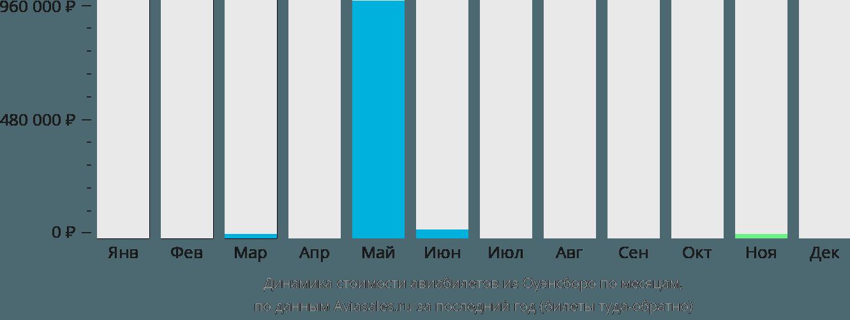 Динамика стоимости авиабилетов из Оуэнсборо по месяцам