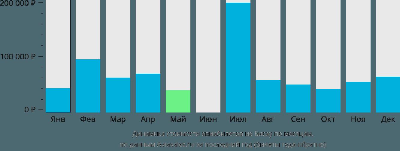 Динамика стоимости авиабилетов из Бисау по месяцам