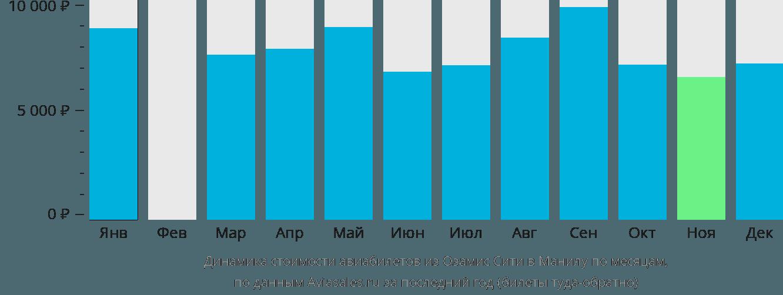 Динамика стоимости авиабилетов из Озамис Сити в Манилу по месяцам