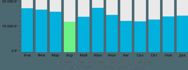Динамика стоимости авиабилетов из Запорожья по месяцам