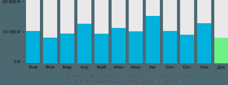 Динамика стоимости авиабилетов из Запорожья в Киев по месяцам
