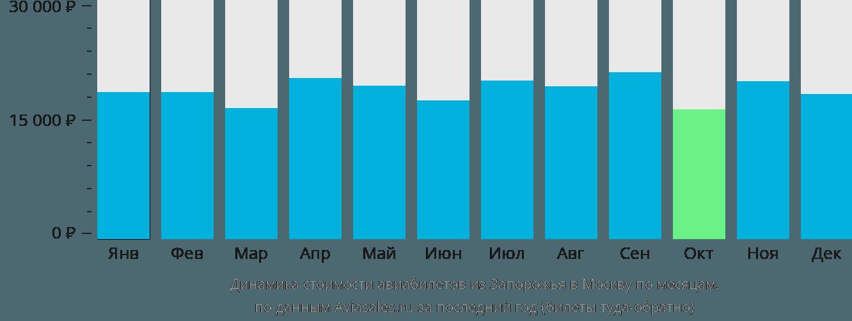 Динамика стоимости авиабилетов из Запорожья в Москву по месяцам