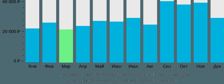Динамика стоимости авиабилетов из Запорожья в Россию по месяцам