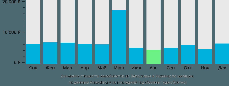 Динамика стоимости авиабилетов из Запорожья в Украину по месяцам