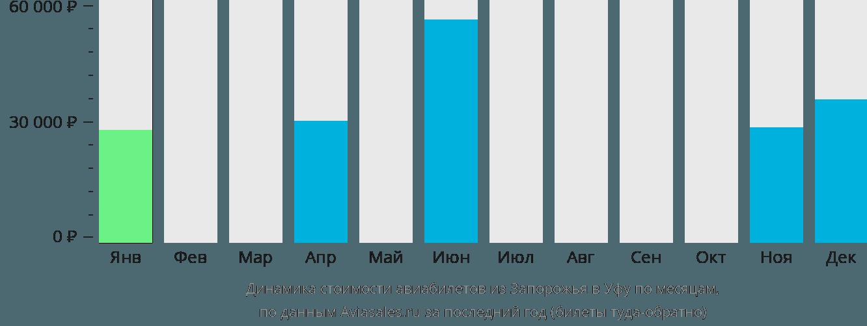 Динамика стоимости авиабилетов из Запорожья в Уфу по месяцам